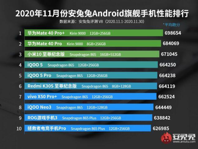 antutu novembre 2020 smartphone performanti medio gamma