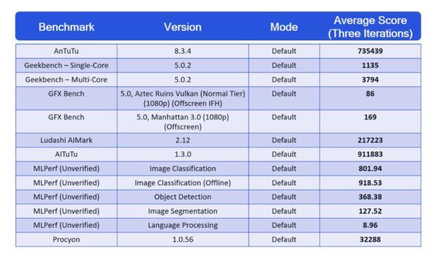 qualcomm snapdragon 888 benchmark