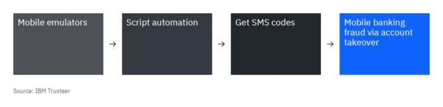 smartphone emulatori truffa bancaria