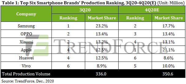 smartphone produzione Q3 2020
