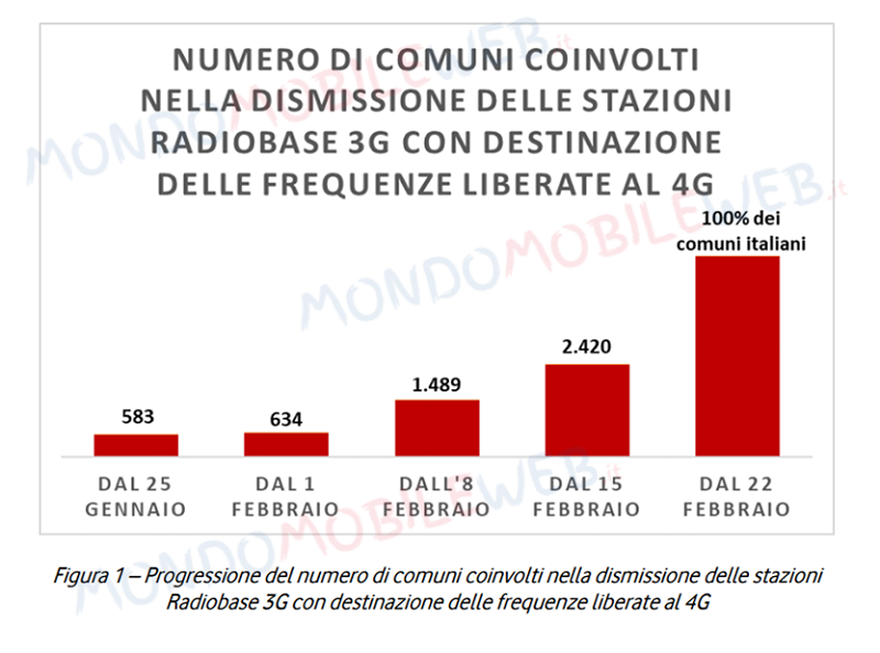 vodafone dismissione 3G roadmap
