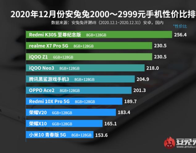 antutu classifica smartphone miglior rapporto qualità prezzo dicembre 2020