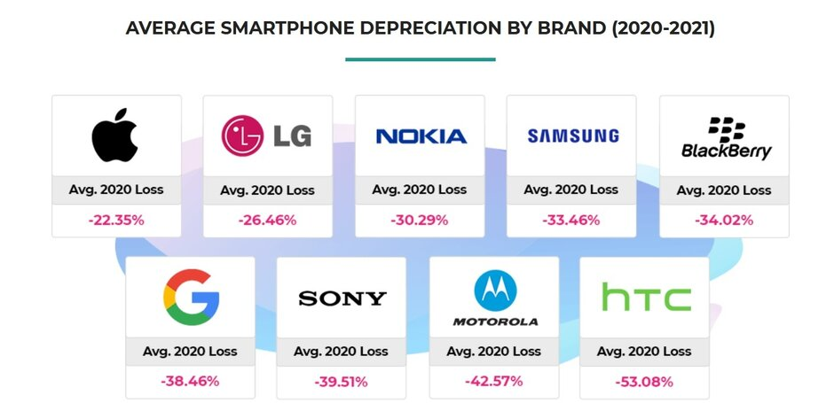 smartphone deprezzamento