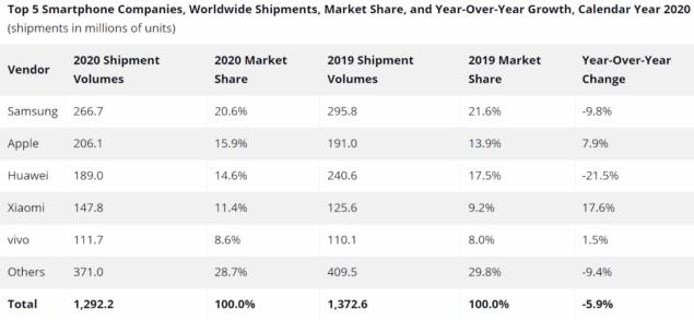smartphone mercato q4 2020 idc