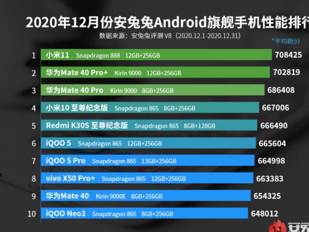 xiaomi mi 11 antutu classifica smartphone dicembre 2020