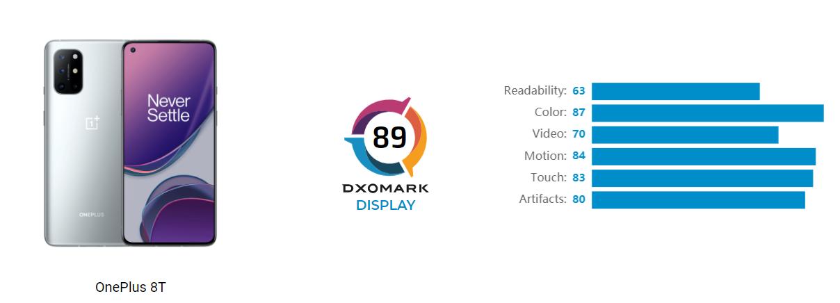 oneplus 8t display dxomark