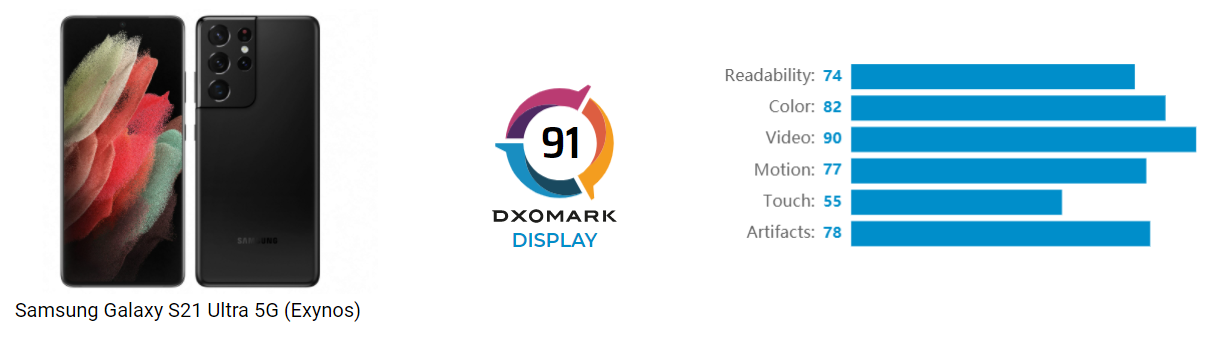 samsung galaxy s21 ultra display dxomark