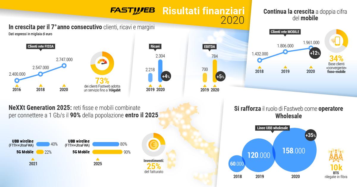 risultati finanziari 2020 Fastweb