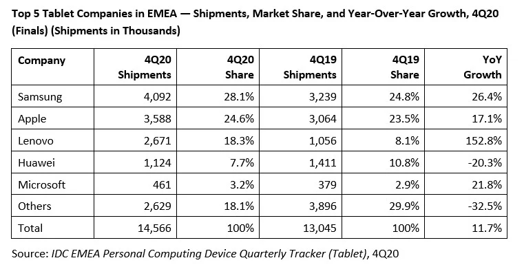 mercato tablet q4 2020