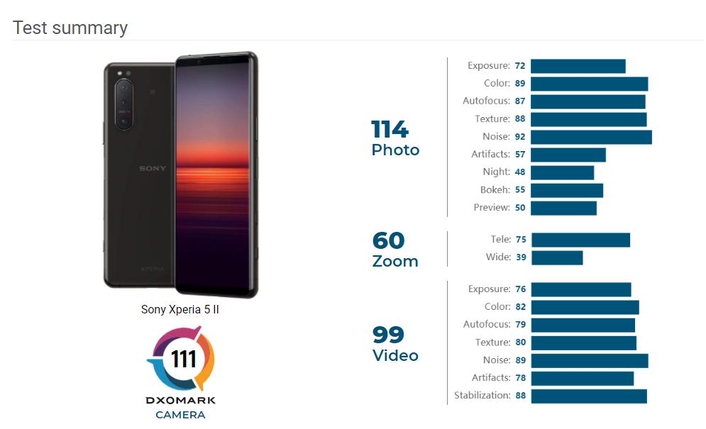 Sony Xperia 5 II DxOMark