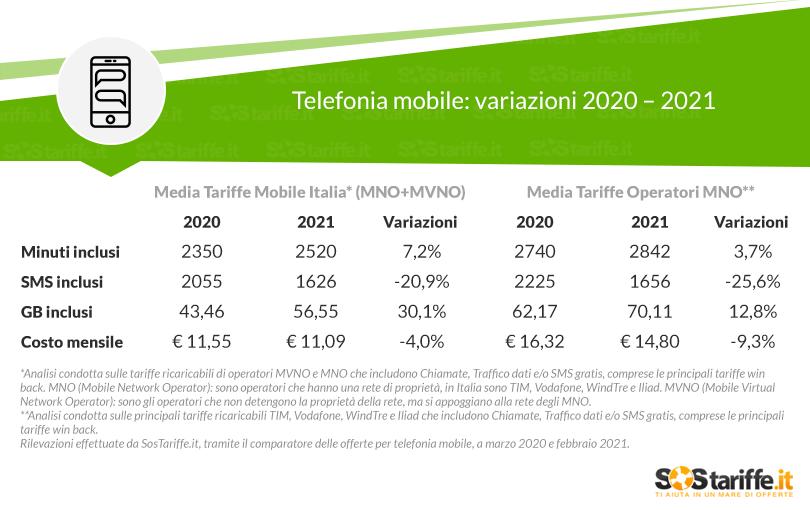 tariffe telefoniche trend prezzi contenuti 2020-2021