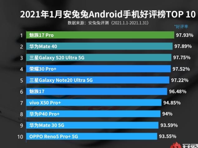 antutu classifica gennaio 2021 smartphone valutazione utenti
