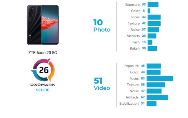 dxomark zte axon 20 5g fotocamera selfie