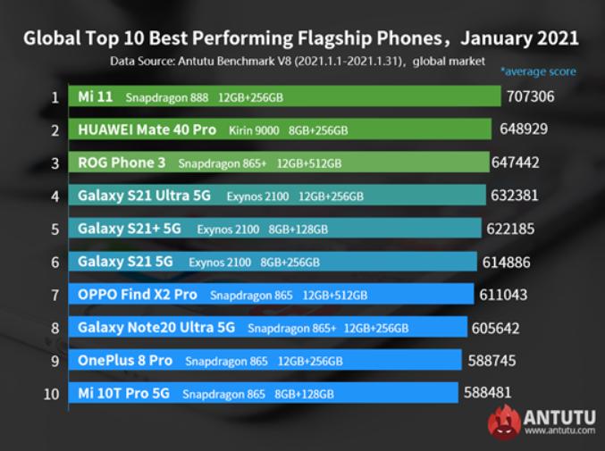 migliori smartphone Android gennaio 2021