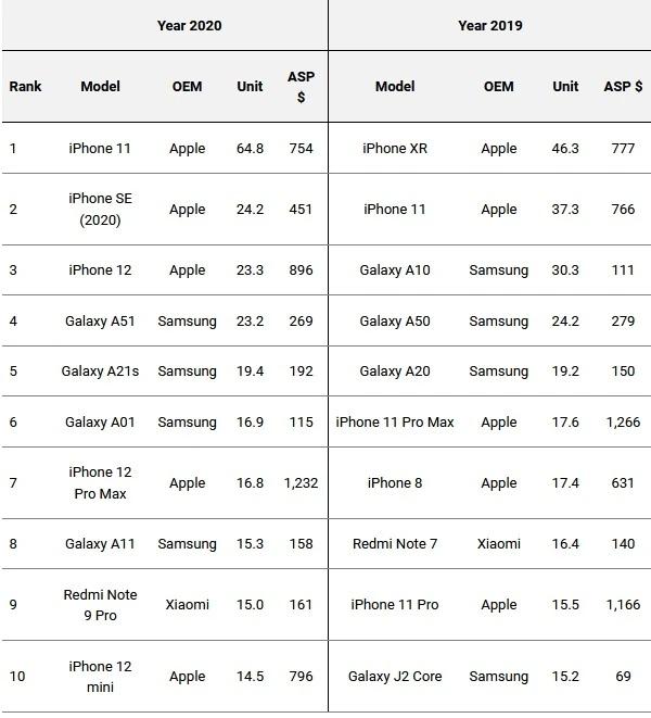 smartphone più venduti 2020