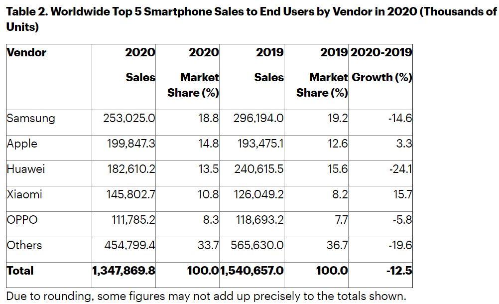 vendite smartphone 2020