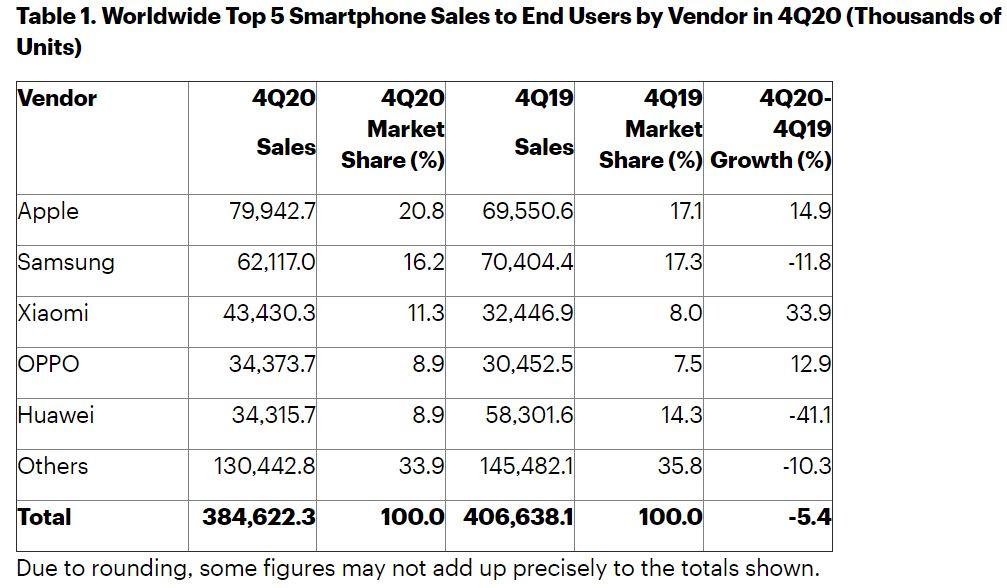 vendite smartphone Q4 2020