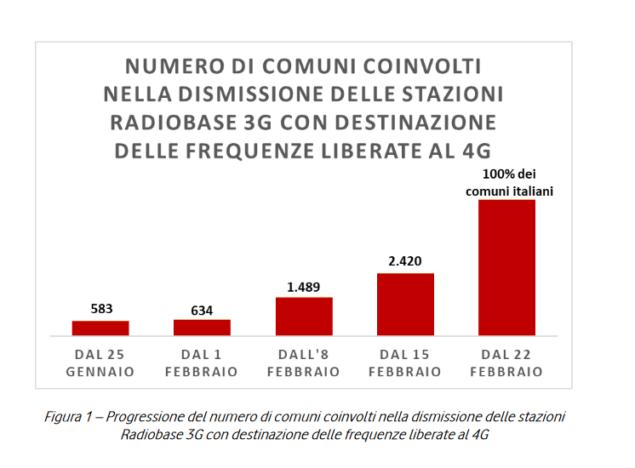 vodafone rete 3g dismissione comuni italiani