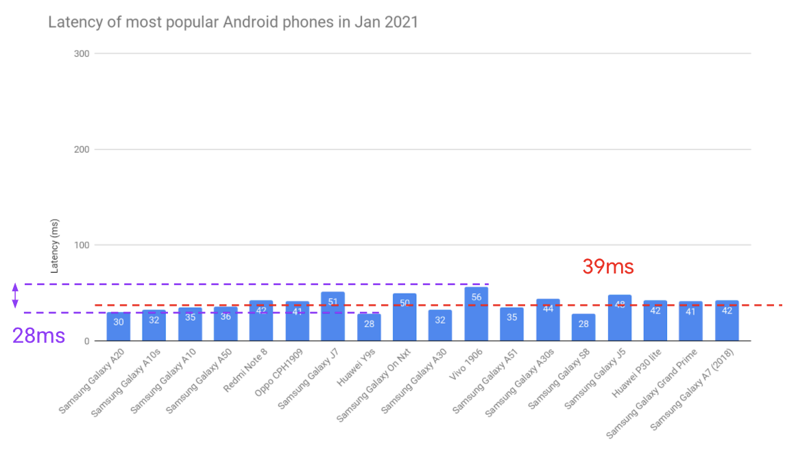 Google Android audio