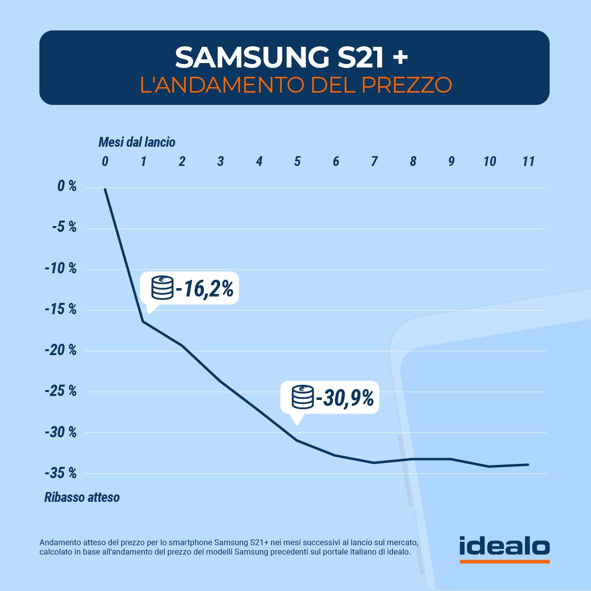 andamento prezzi Samsung Galaxy S21+