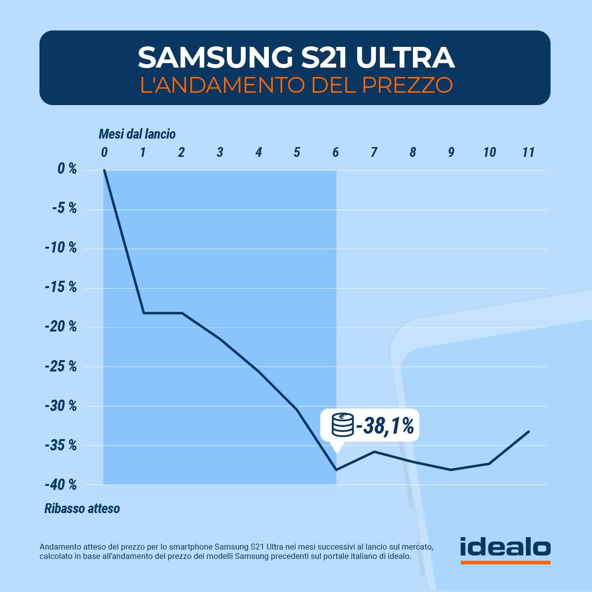 andamento prezzi Samsung Galaxy S21 Ultra