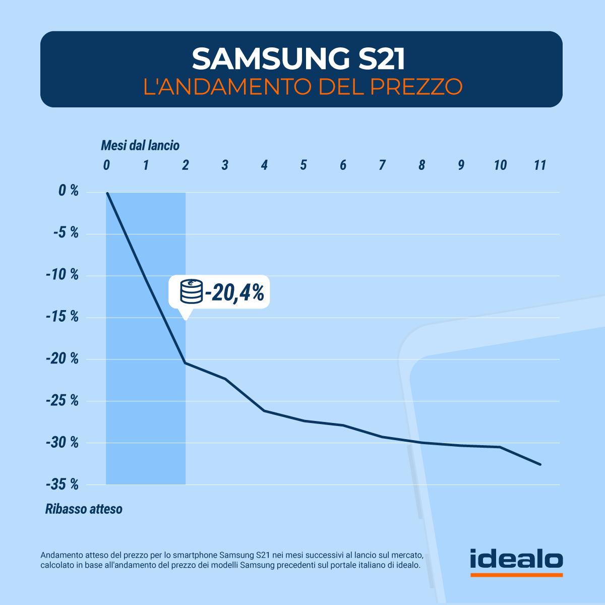 andamento prezzi Samsung Galaxy S21