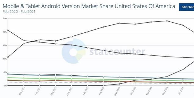 android 11 tasso adozione
