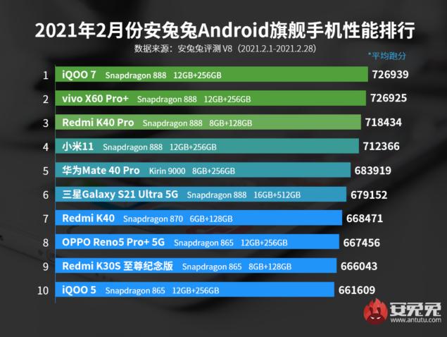 antutu classifica smartphone più potenti fascia media febbraio 2021
