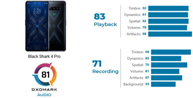 black shark 4 pro dxomark audio