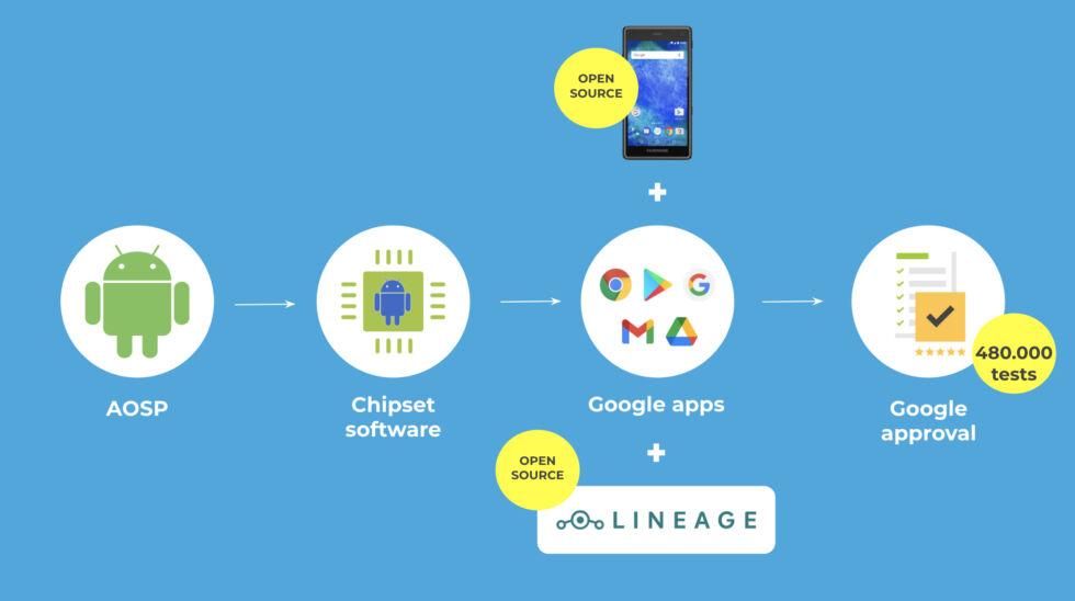 Fairphone aggiornamento android