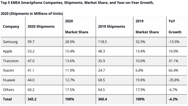 idc mercato emea smartphone 2020