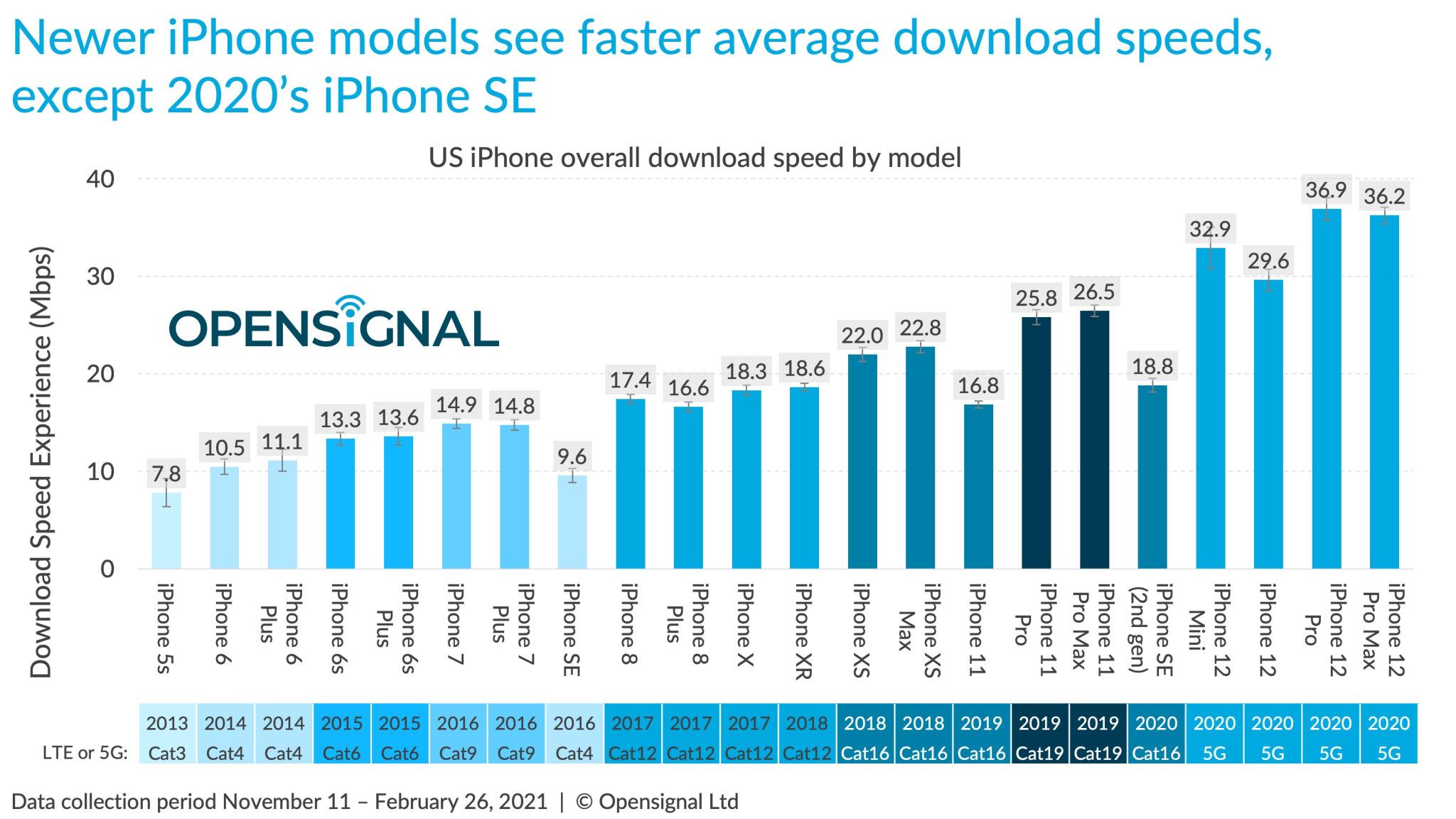 OpenSignal iPhone più veloci 5G