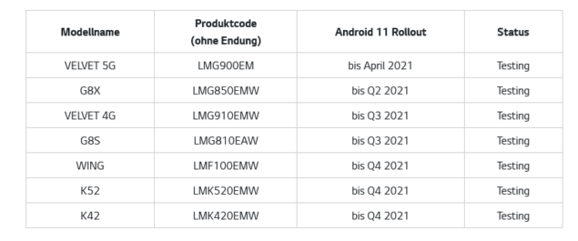 lg android 11 v50 thinq g8x velvet 4g g8s wing k52 k42 roadmap