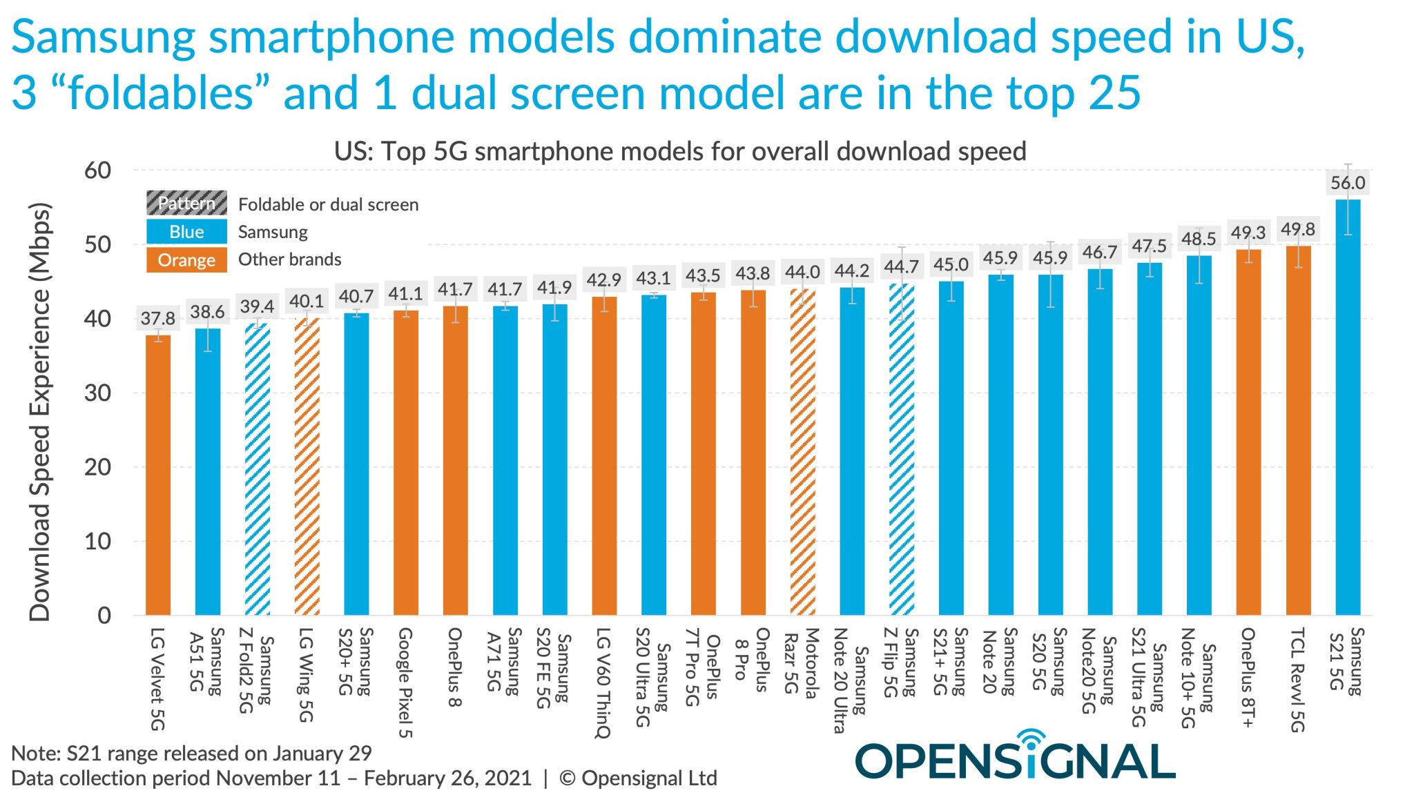 smartphone più veloci 5G