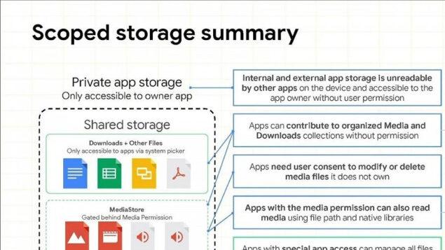 android 11 accesso tutti i file novità