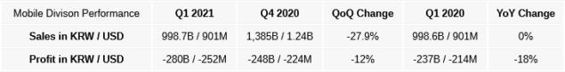 lg q1 2021 risultati fiscali divisione mobile