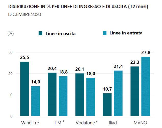 mercato telefonia osservatorio agcom 2021