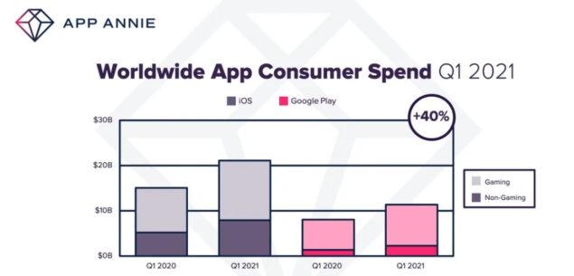 play store app q1 2021 app annie