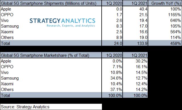 smartphone 5G Q1 2021 strategy analytics