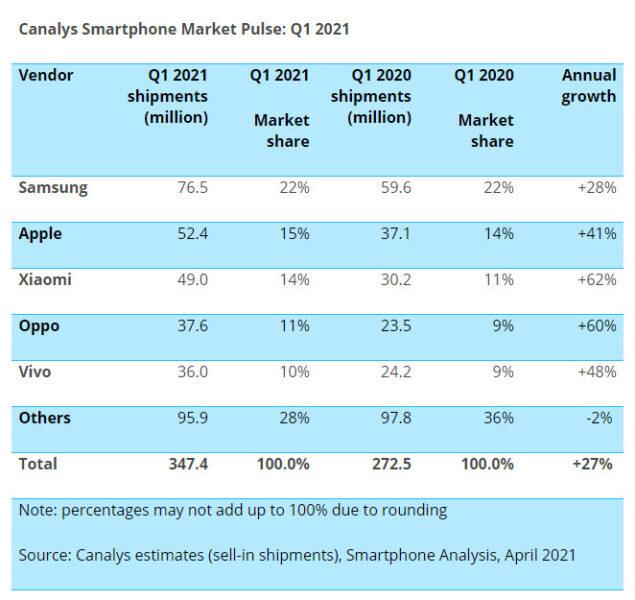 samsung apple q1 2021 ricavi