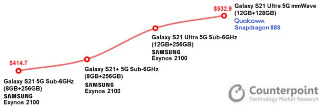 samsung galaxy s21 plus ultra 5g costo costruzione