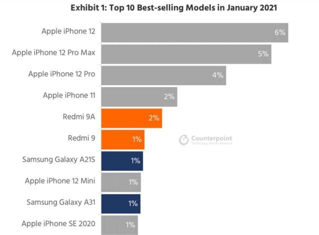 Apple top 10 smartphone