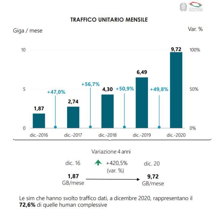 AGCOM traffico dati mobile