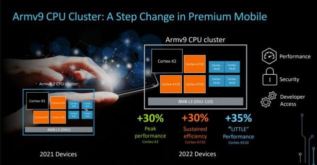 ARM v9 platform