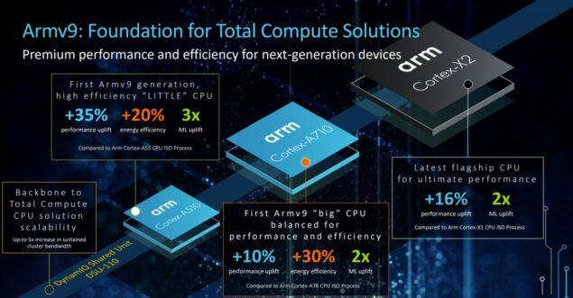 ARM v9 Cortex CPU