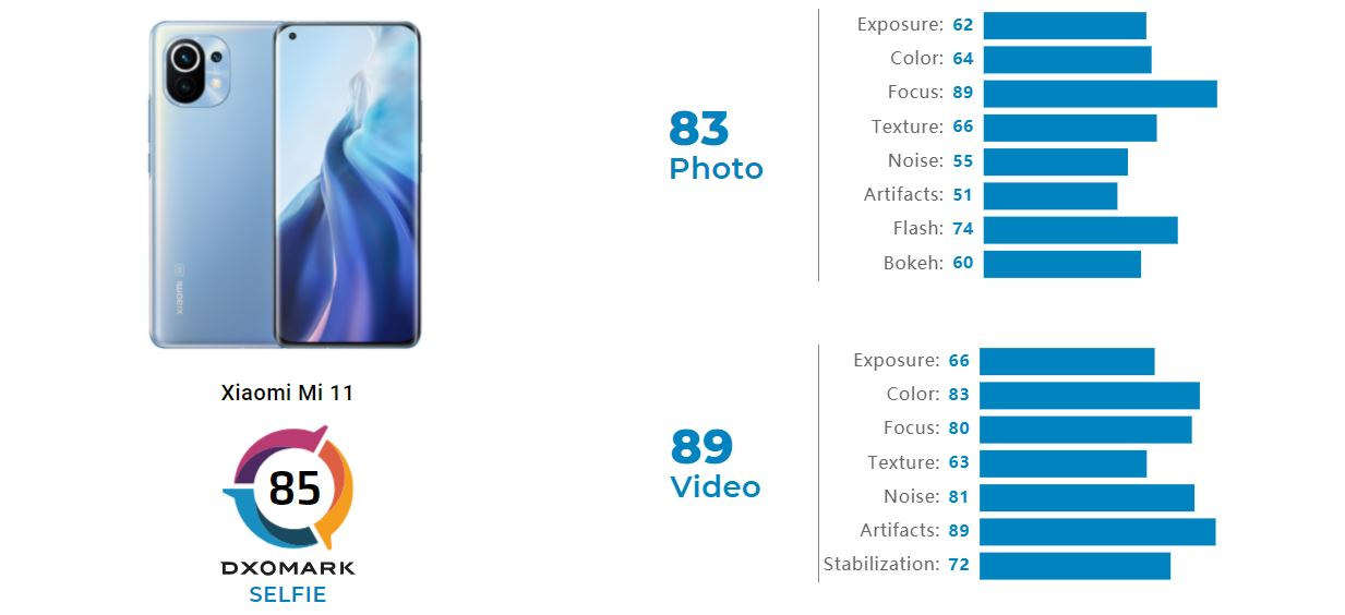 Xiaomi Mi 11 Selfie DxOMark