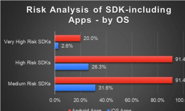 app android ios dati studenti servizi di terze parti