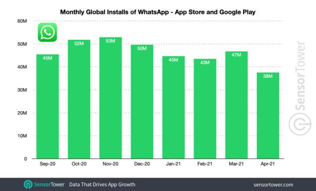 whatsapp telegram signal 2021