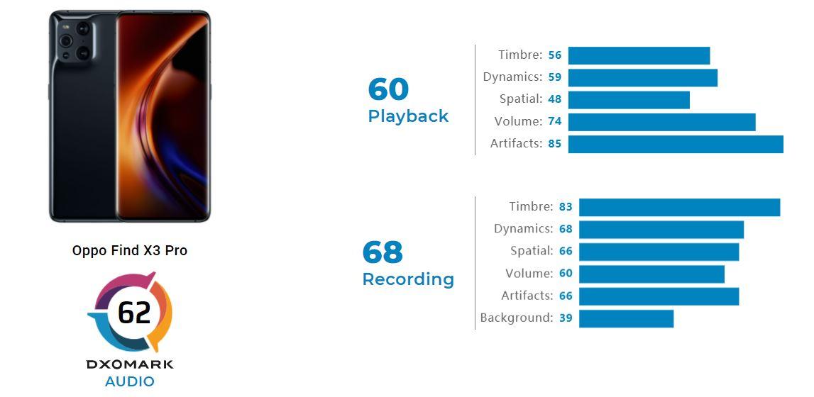 OPPO Find X3 Pro audio