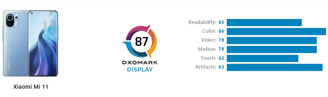 Xiaomi Mi 11 DxOMark